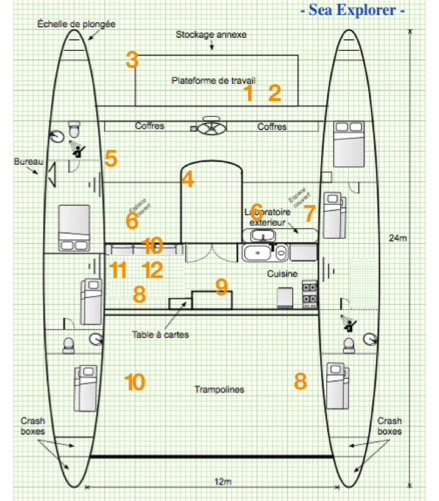 Plan des ateliers vie marine et dauphin Sea Explorer Association Terre Marine